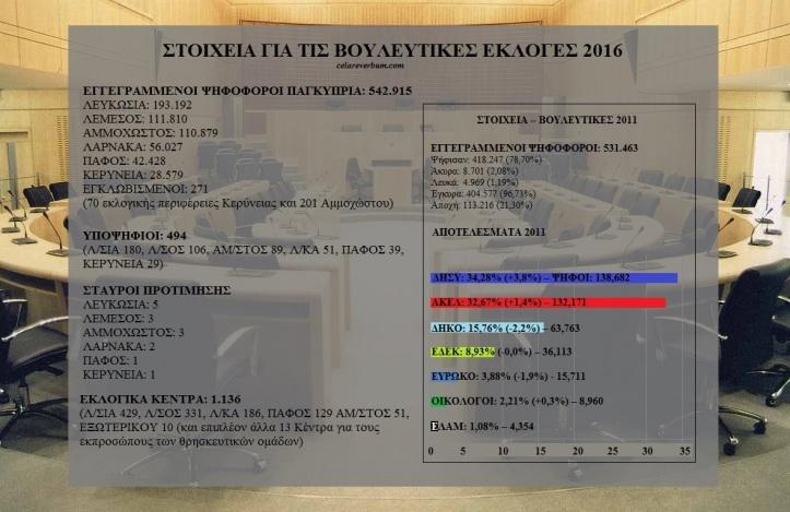 STOIXEIA BOULEYTIKES 16