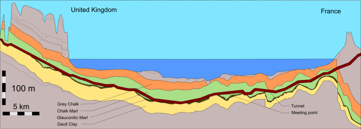 Channel_Tunnel_geological_profile_1.svg