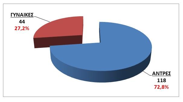 STATISTIKA GYNAIKES ANTRES